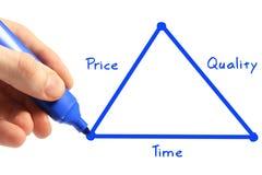 Tempo, preço, qualidade fotos de stock royalty free