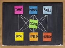 Temps, argent, compétence et concept de résultats Photos libres de droits