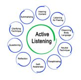 Ways to Active Listening. Ten ways for Active Listening Stock Photography