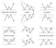 Tendenza degli scambi di riserva dei forex Modello di previsione di prezzi Immagine Stock