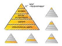 Teoría de la pirámide de Maslow de necesidades Imagen de archivo libre de regalías
