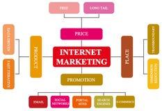 teori 4Ps av internetmarknadsföringen Royaltyfri Foto