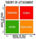 Teoria do acessório ilustração stock
