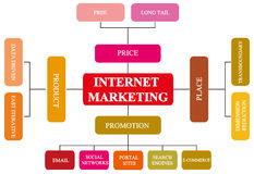 teoria 4Ps dell'introduzione sul mercato di Internet Fotografia Stock Libera da Diritti