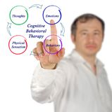 terapia Cognoscitivo-del comportamiento imagen de archivo