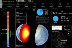 Terra, pianeta, scheda di dati tecnica, taglio della sezione Immagini Stock Libere da Diritti