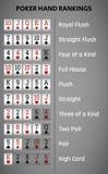 Texas holdem poker hand rankings combination. Stock Photography