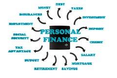 Texto del trullo de las finanzas personales Imagen de archivo
