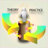 Théorie et pratique Image libre de droits