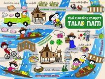 Thai Floating Market Guide Map illustration set vector illustration