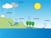 Thai water cycle Royalty Free Stock Photo