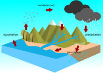 Thai water cycle Stock Image