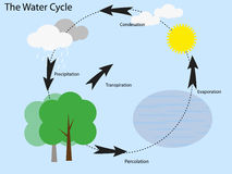 Thai water cycle Royalty Free Stock Photography