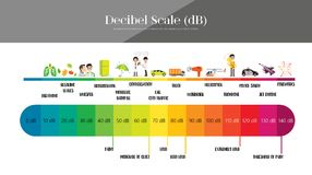 Free The Decibel Scale Royalty Free Stock Photography - 102089547