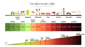 Free The Decibel Scale Stock Images - 102089644