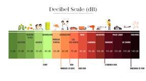 Free The Decibel Scale Royalty Free Stock Photos - 102089938