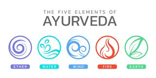 Free The Five Elements Of Ayurveda With Ether Water Wind Fire And Earth Circle Icon Sign Vector Design Stock Photos - 156140333