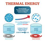 Thermal energy physics definition, example with water and kinetic energy moving particles generating heat. Vector illustration. Thermal energy physics stock illustration