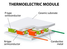 Thermoelectric module. Typical thermoelectric module contains both n-type and p-type thermoelectric materials connected in series Royalty Free Stock Photo