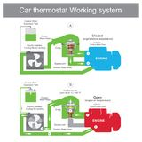 Car thermostat Working system. vector illustration
