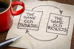 Thinking and results feedback loop Royalty Free Stock Photos