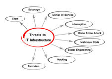 Threats to IT Infrastructure. Diagram of Threats to IT Infrastructure Stock Photos