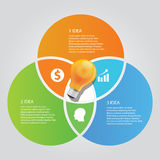 Three 3 circle info graphic chart overlap bulb idea business shine Stock Images