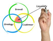 Three drivers of loyalty. Presenting Three drivers of loyalty stock illustration