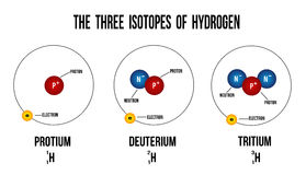 The three isotopes of hydrogen. Diagram useful for education - vector illustration Royalty Free Stock Photos