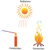 Three modes of heat Transfer. Illustration of three different modes of heat transfer. Radiations, conduction and convection Stock Image