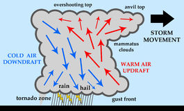 Thunderstorm. Anatomy of a thunderstorm with rain, hail, lightning and tornadoes Stock Photos