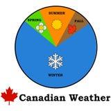 Tiempo canadiense libre illustration