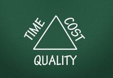 Tiempo, coste y lazo de la calidad Fotos de archivo