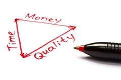 Tiempo, dinero y balance de la calidad con la pluma roja Fotografía de archivo