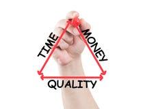 Tiempo, dinero y triángulo de la calidad Foto de archivo