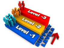 Tiered support levels. 3 support levels shown as steps with the hierarchical arrangement and staff strength denoted by people 3d figures Royalty Free Stock Image