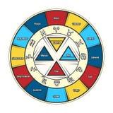 Tierkreiskreiszeichen lizenzfreie abbildung