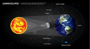 Tierra y luna de Sun de los eclipses lunares Imágenes de archivo libres de regalías