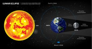Tierra y luna de Sun de los eclipses lunares Fotografía de archivo libre de regalías