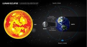 Tierra y luna de Sun de los eclipses lunares Imagen de archivo