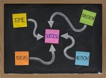 Tijd, ideeën, actie, hartstocht - succesingrediënten Stock Foto