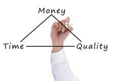 Tijd, kwaliteit en geldconcept Stock Fotografie