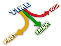 Tijd voorbij huidige toekomst Royalty-vrije Stock Foto