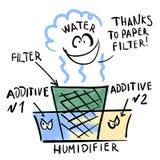 Tillsats för vattenbehandling Pappers- filter vektor illustrationer