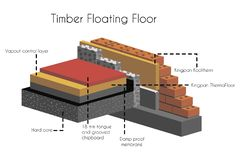 Timber floating floor in cut with text poster. Flooring and parts vapour control layer and hard core 18 mm tongue and grooved chipboard damp proof membrane royalty free illustration