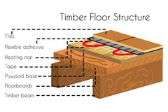 Timber floor structure in cut poster text stock illustration