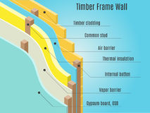 Timber frame wall. Structure. Air and vapor barrier membrane. Vector illustration Royalty Free Stock Images