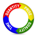 Time. Quantity, the price, quality in the form of a circle with arrows Stock Photos