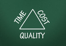 Time,cost and quality  relationship Stock Photos