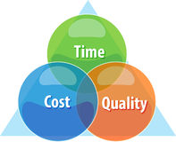 Time cost quality tradeoff business diagram illustration Stock Images